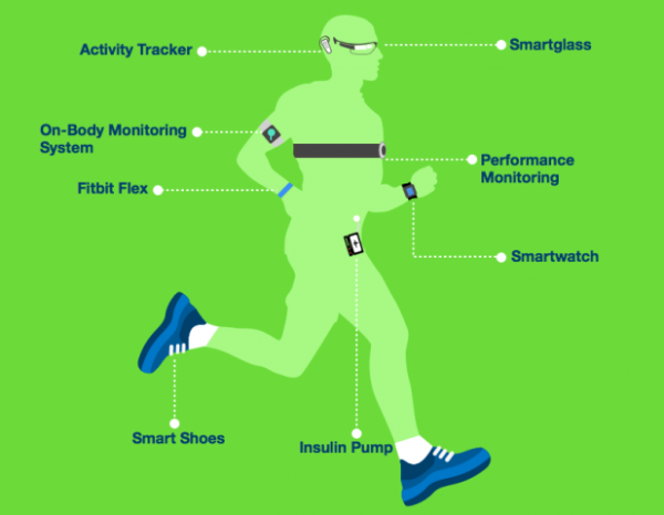 Wearable-Technology_Tracking-Us_Infographic_Alex-Knaub